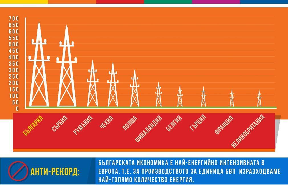 """1e288cc4fe4 200 милиона лева са инвестирали български компании в енергийна ефективност  само през последната година по ОП """"Конкурентоспособност""""."""